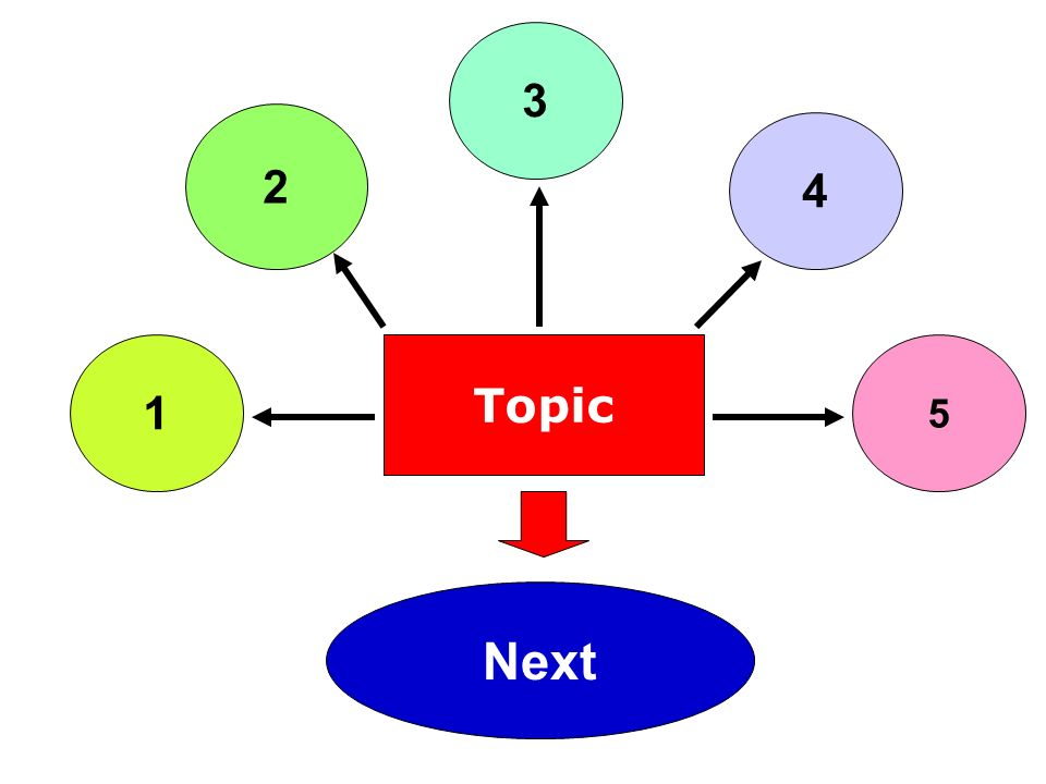 Topic 1 3 5 2 4 Next