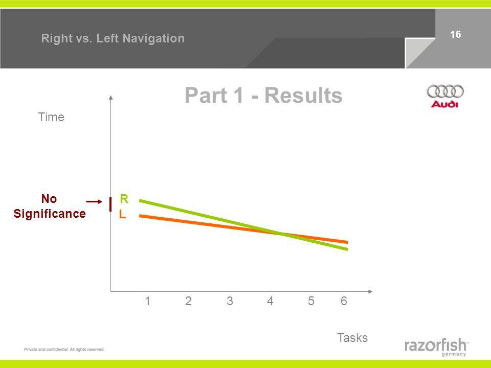 15 Right vs. Left Navigation Time Tasks 12 3456 R L Significant Part 1 - Hypothesis