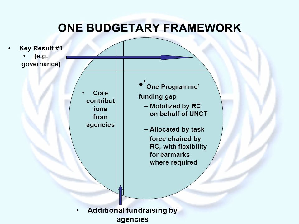 ONE BUDGETARY FRAMEWORK Core contribut ions from agencies One Programme funding gap –Mobilized by RC on behalf of UNCT –Allocated by task force chaired by RC, with flexibility for earmarks where required Additional fundraising by agencies Key Result #1 (e.g.