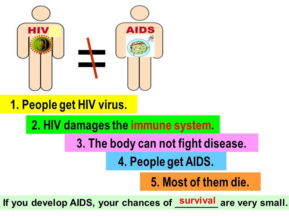 = 4. People get AIDS. 1. People get HIV virus. 2.