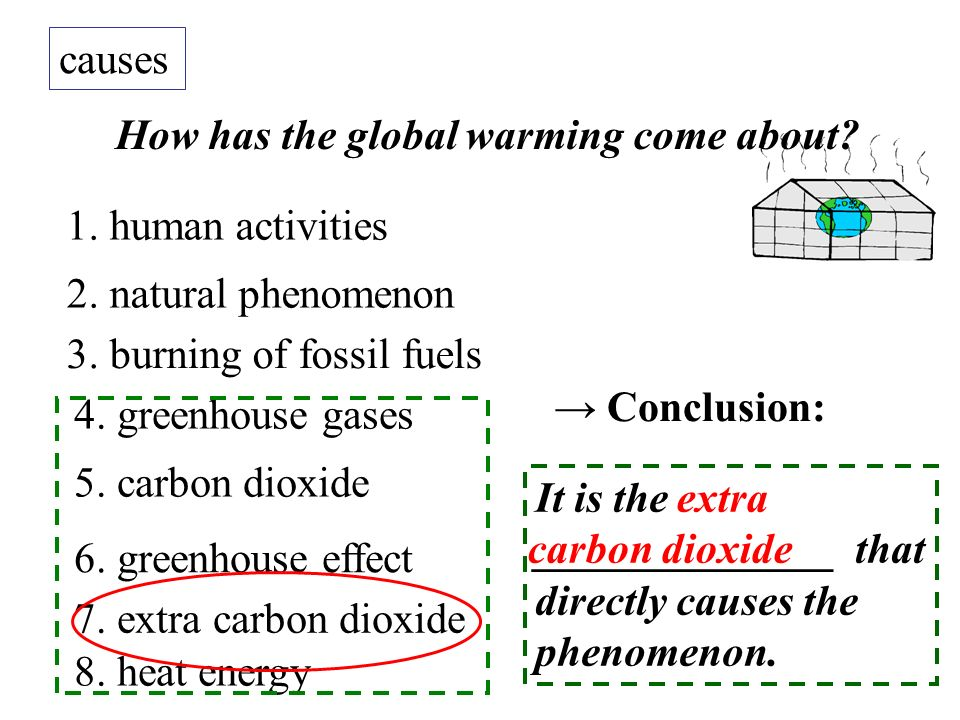 How has the global warming come about? causes 1. human activities 2. natural phenomenon 3. burning of fossil fuels 4. greenhouse gases 5. carbon dioxi