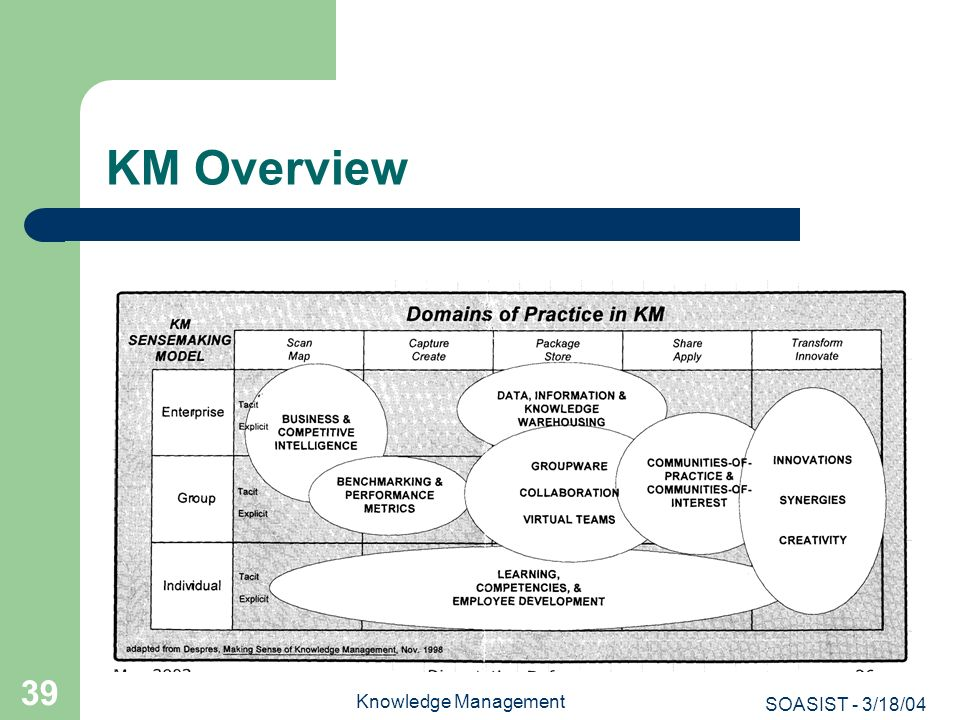 SOASIST - 3/18/04 Knowledge Management 39 KM Overview