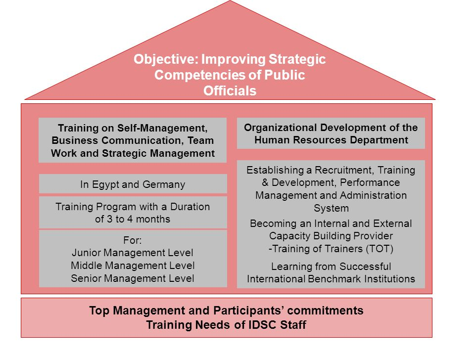 Top Management and Participants commitments Training Needs of IDSC Staff Training on Self-Management, Business Communication, Team Work and Strategic
