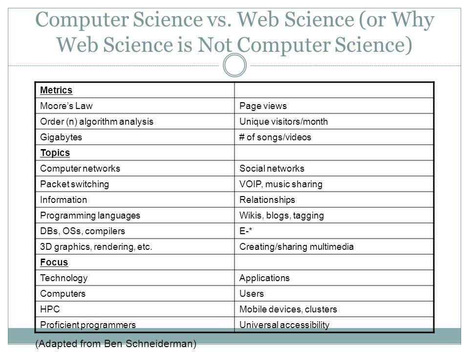 Computer Science vs.