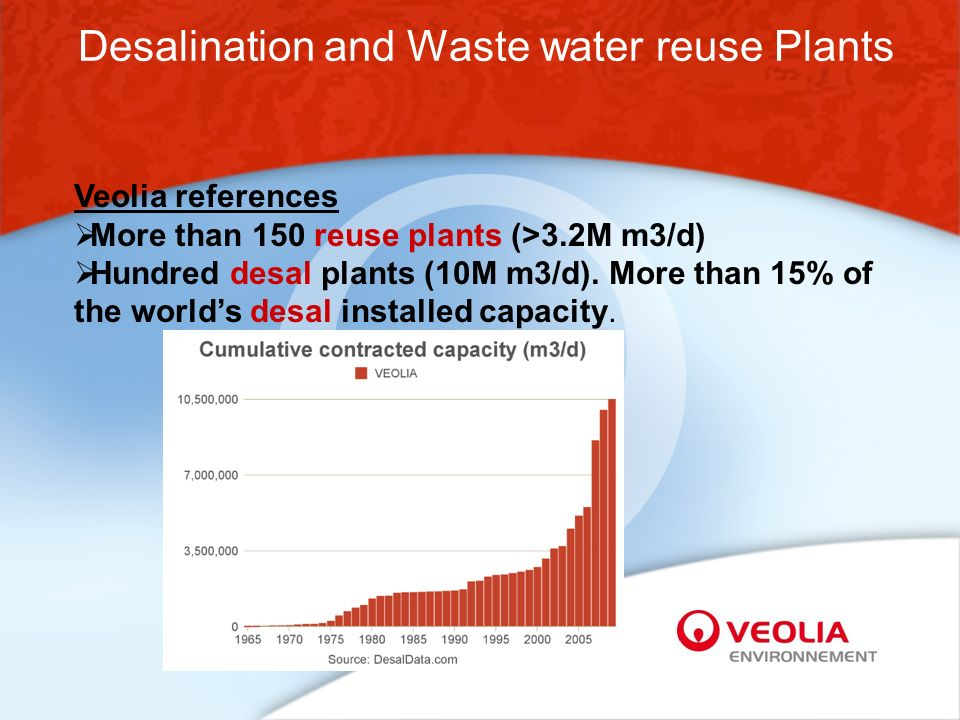 Desalination and Waste water reuse Plants Veolia references More than 150 reuse plants (>3.2M m3/d) Hundred desal plants (10M m3/d).