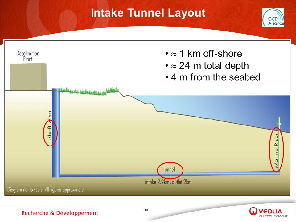 18 Gold Coast Desalination Project Intake Tunnel Layout 1 km off-shore 24 m total depth 4 m from the seabed