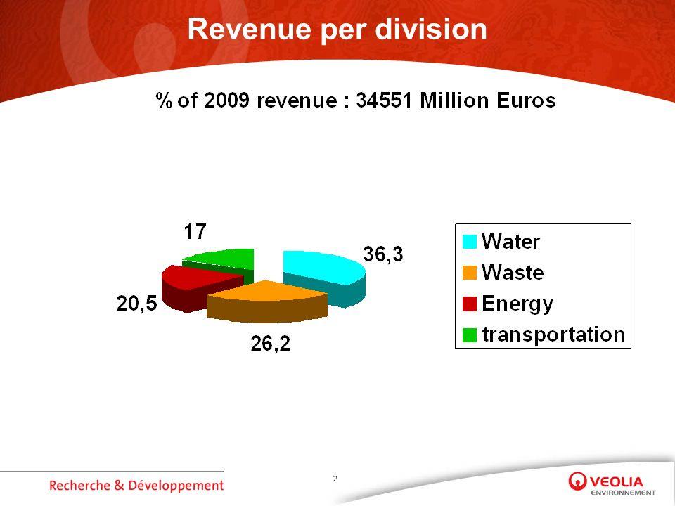 2 Revenue per division