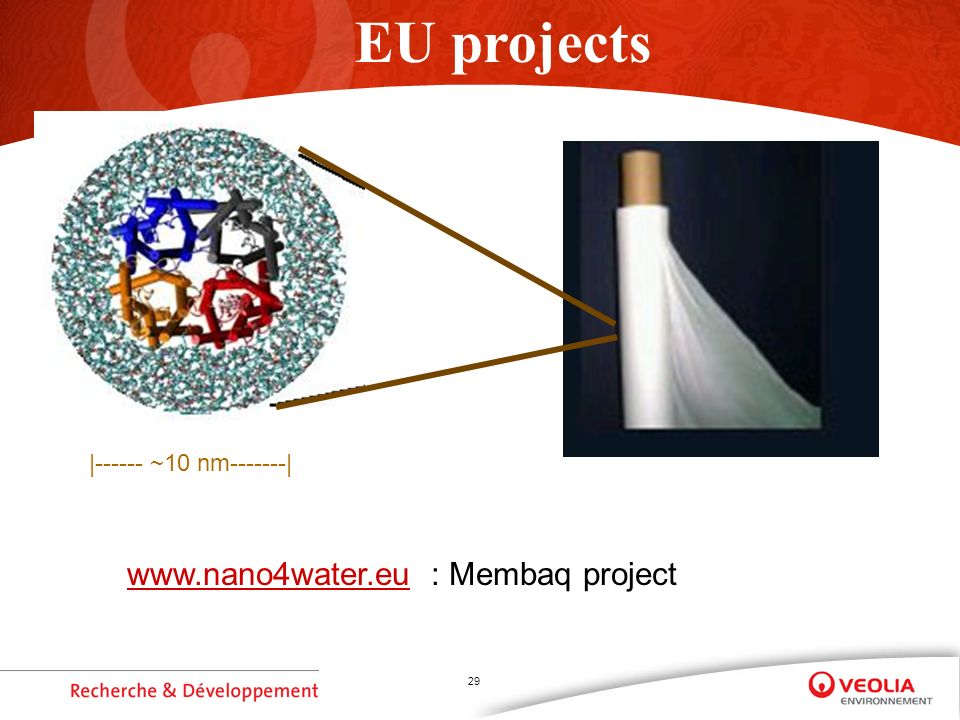 29 |------ ~10 nm-------| EU projects www.nano4water.euwww.nano4water.eu : Membaq project