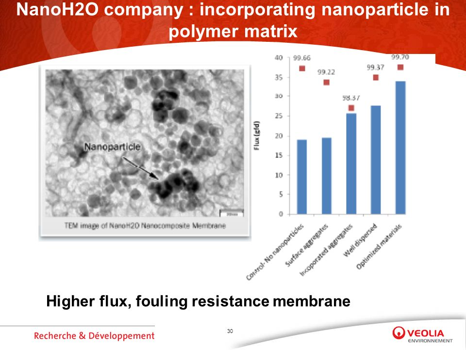 30 NanoH2O company : incorporating nanoparticle in polymer matrix Higher flux, fouling resistance membrane