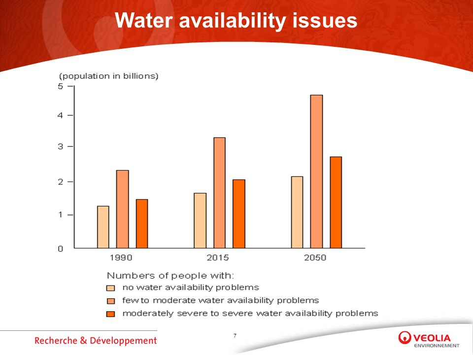7 Water availability issues