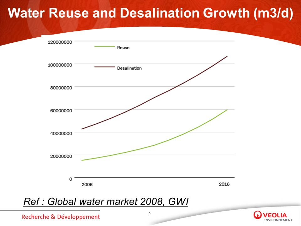 9 Water Reuse and Desalination Growth (m3/d) Ref : Global water market 2008, GWI