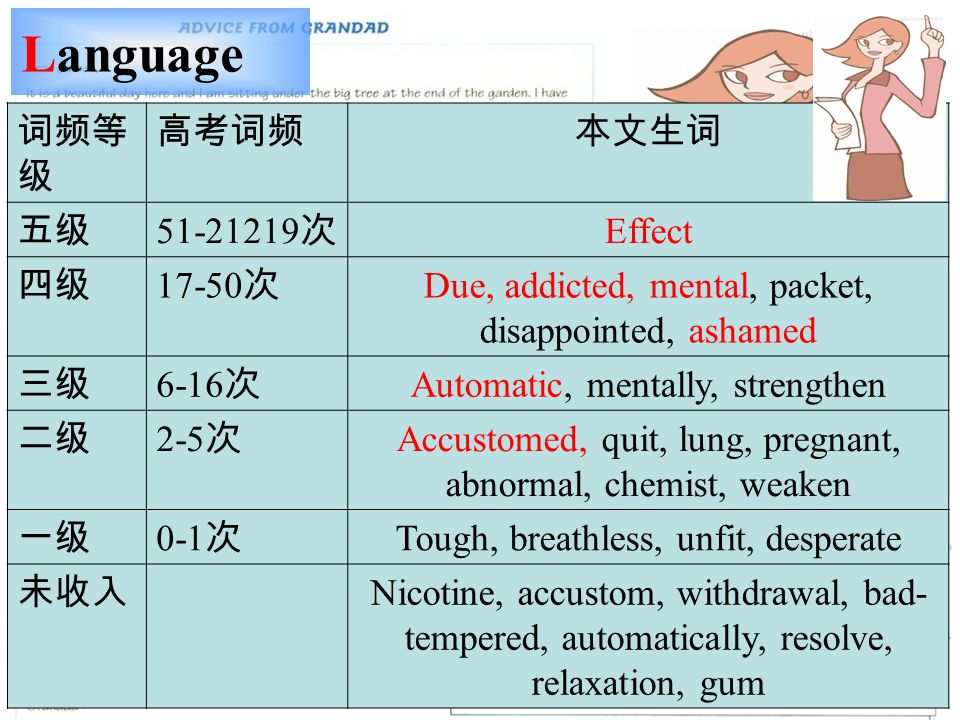 Language Effect Due, addicted, mental, packet, disappointed, ashamed 6-16 Automatic, mentally, strengthen 2-5 Accustomed, quit, lung, pregnant, abnormal, chemist, weaken 0-1 Tough, breathless, unfit, desperate Nicotine, accustom, withdrawal, bad- tempered, automatically, resolve, relaxation, gum