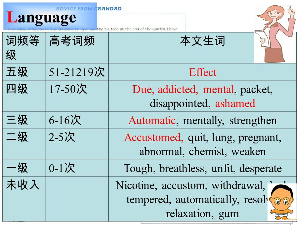 Language 51-21219 Effect 17-50 Due, addicted, mental, packet, disappointed, ashamed 6-16 Automatic, mentally, strengthen 2-5 Accustomed, quit, lung, pregnant, abnormal, chemist, weaken 0-1 Tough, breathless, unfit, desperate Nicotine, accustom, withdrawal, bad- tempered, automatically, resolve, relaxation, gum