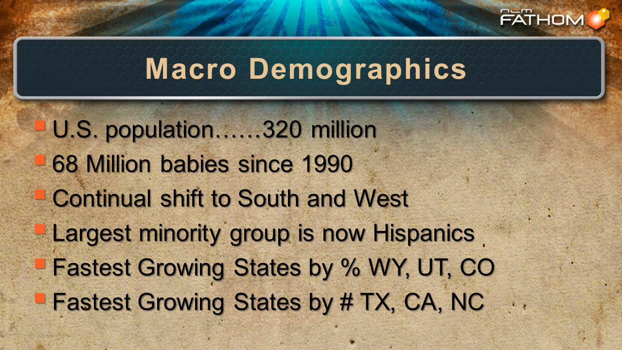 Macro Demographics U.S. population……320 million U.S.