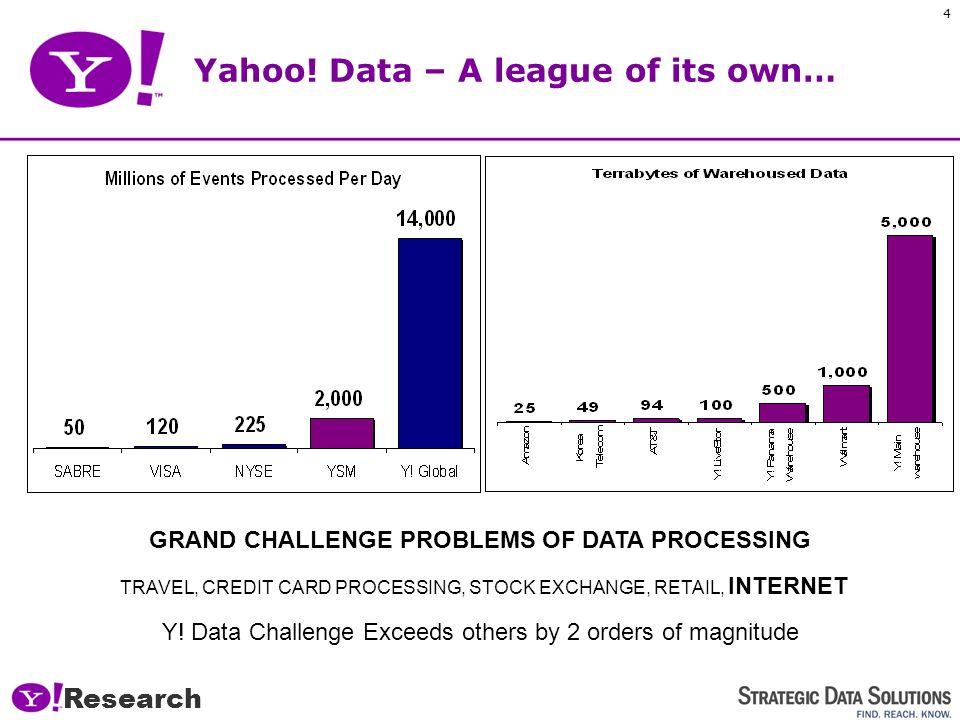 Research 4 Yahoo.