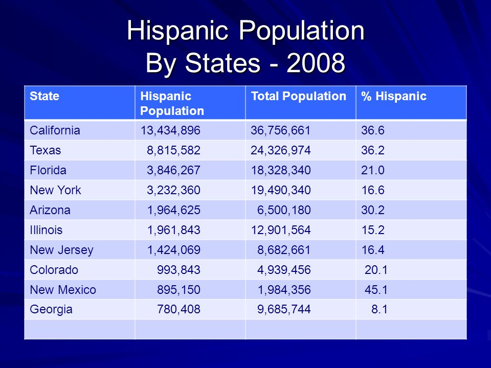 Hispanic Population By States StateHispanic Population Total Population% Hispanic California13,434,89636,756, Texas 8,815,58224,326, Florida 3,846,26718,328, New York 3,232,36019,490, Arizona 1,964,625 6,500, Illinois 1,961,84312,901, New Jersey 1,424,069 8,682, Colorado 993,843 4,939, New Mexico 895,150 1,984, Georgia 780,408 9,685,