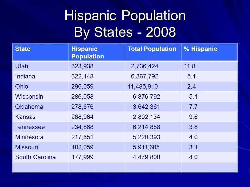 Hispanic Population By States StateHispanic Population Total Population% Hispanic Utah323,938 2,736, Indiana322,148 6,367, Ohio296,05911,485, Wisconsin286,058 6,376, Oklahoma278,676 3,642, Kansas268, , Tennessee234,868 6,214, Minnesota217,551 5,220, Missouri182,059 5,911, South Carolina177,999 4,479,