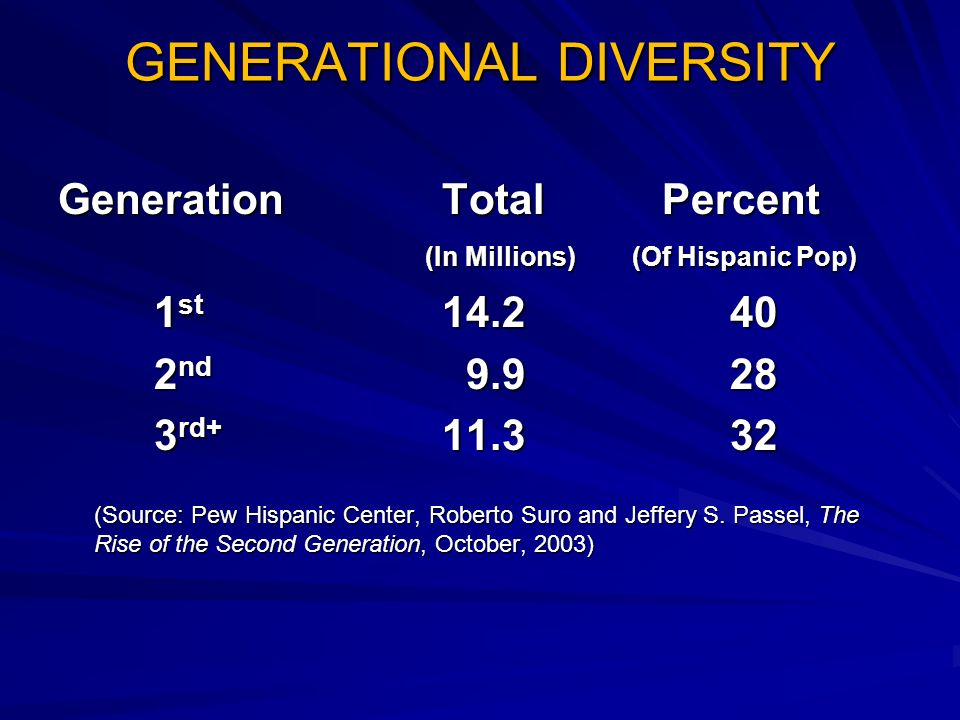 GENERATIONAL DIVERSITY GenerationTotal Percent (In Millions) (Of Hispanic Pop) 1 st nd rd (Source: Pew Hispanic Center, Roberto Suro and Jeffery S.