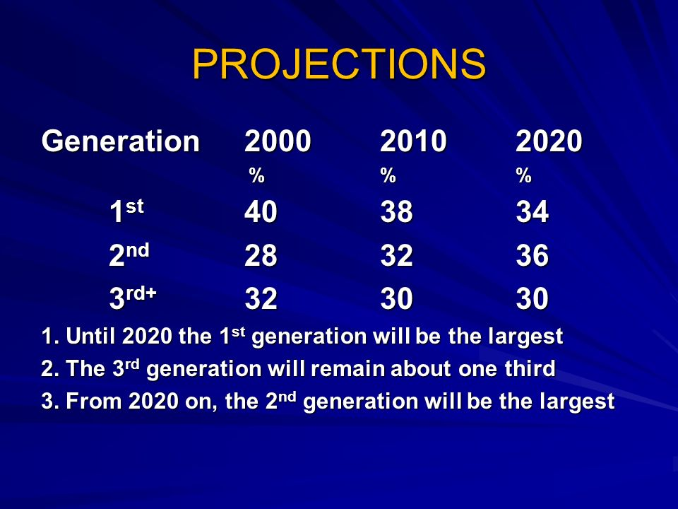 PROJECTIONS Generation %% %% 1 st nd rd