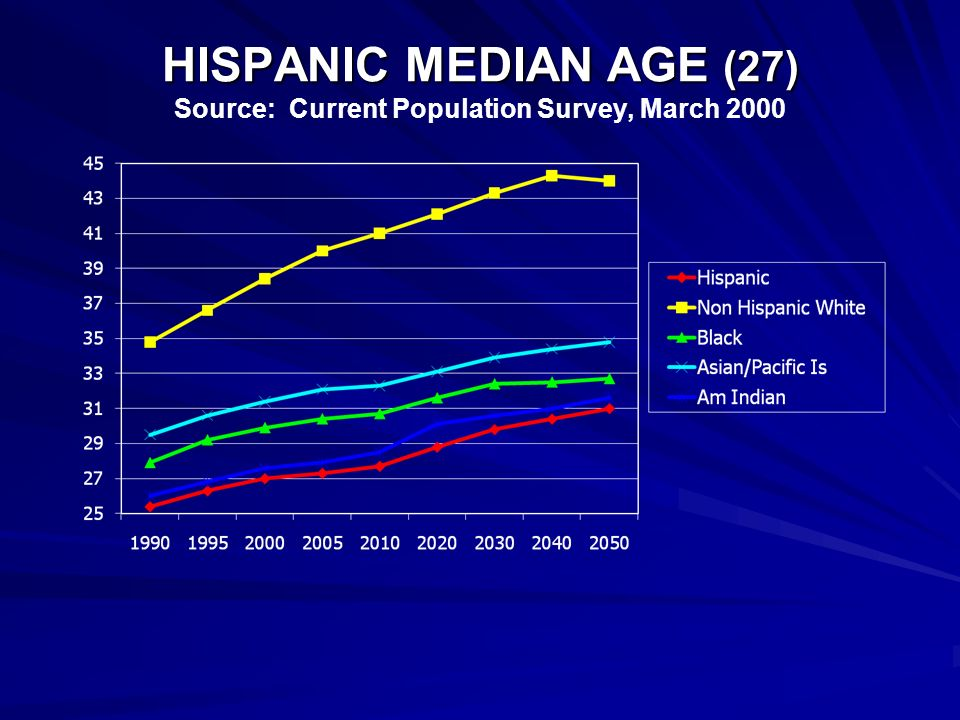 HISPANIC MEDIAN AGE (27) HISPANIC MEDIAN AGE (27) Source: Current Population Survey, March 2000