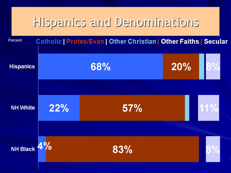 Hispanics and Denominations Percent Catholic | Protes/Evan | Other Christian | Other Faiths | Secular