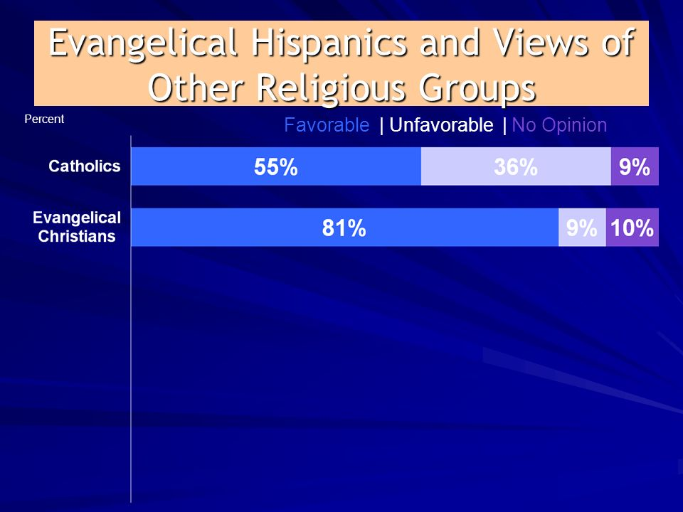 Evangelical Hispanics and Views of Other Religious Groups Percent Favorable | Unfavorable | No Opinion