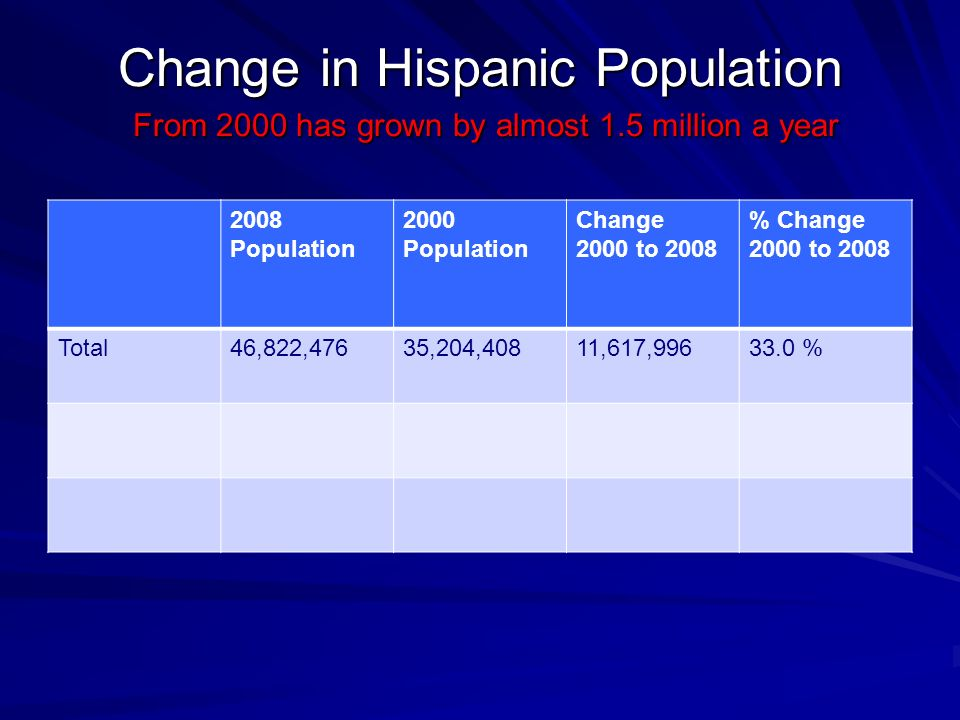 Change in Hispanic Population From 2000 has grown by almost 1.5 million a year 2008 Population 2000 Population Change 2000 to 2008 % Change 2000 to 2008 Total46,822,47635,204,40811,617, %