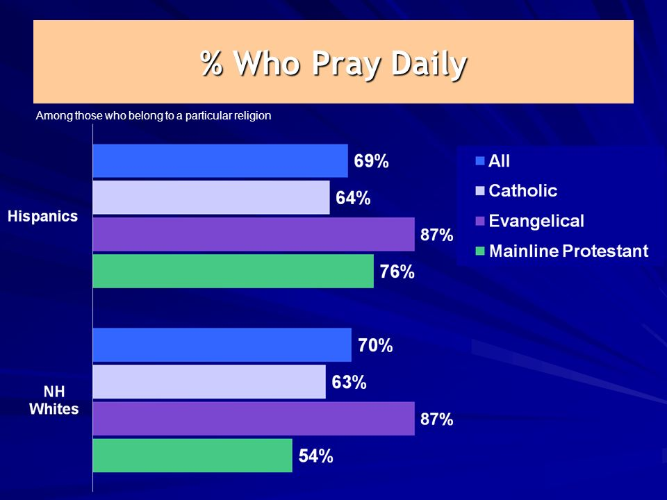 % Who Pray Daily Among those who belong to a particular religion