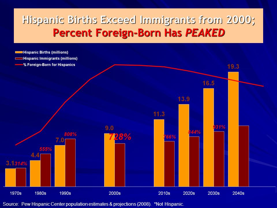 Hispanic Births Exceed Immigrants from 2000; Percent Foreign-Born Has PEAKED Source: Pew Hispanic Center population estimates & projections (2008).