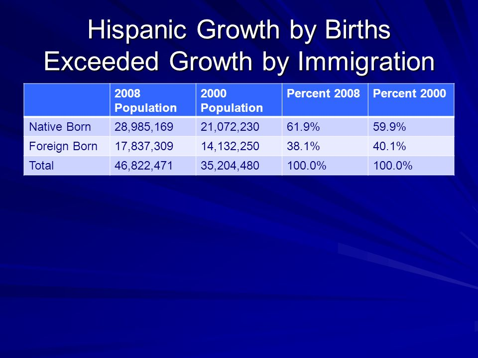 Hispanic Growth by Births Exceeded Growth by Immigration 2008 Population 2000 Population Percent 2008Percent 2000 Native Born28,985,16921,072, %59.9% Foreign Born17,837,30914,132, %40.1% Total46,822,47135,204, %