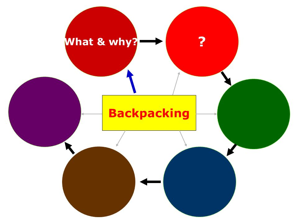Backpacking ? What & why?