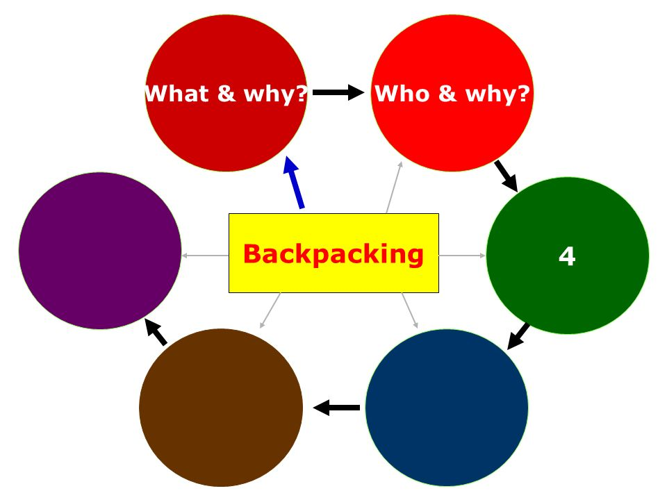 4 Backpacking Who & why?What & why?