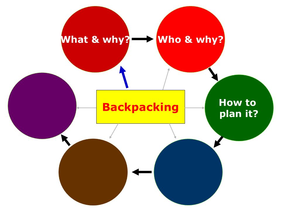 How to plan it? Backpacking Who & why?What & why?