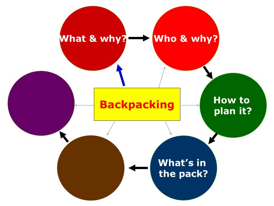 How to plan it? Backpacking Who & why?What & why? Whats in the pack?