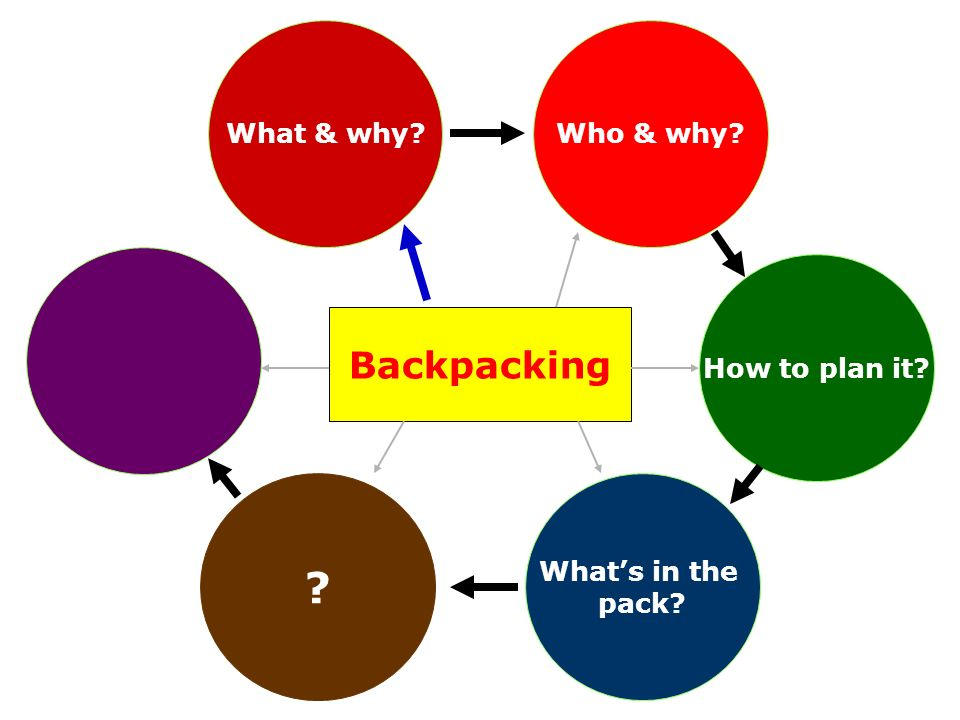 How to plan it? Backpacking Who & why?What & why? ? Whats in the pack?