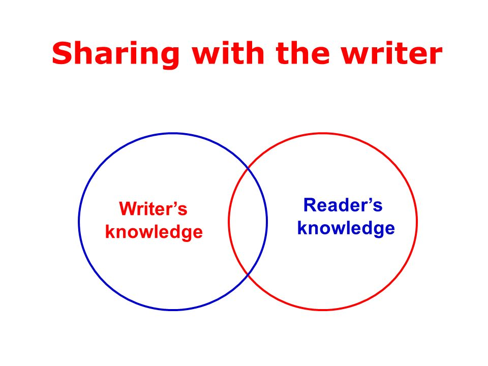 Sharing with the writer Readers knowledge Writers knowledge