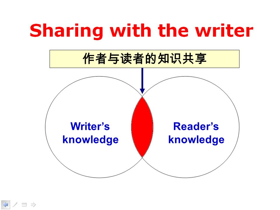 Writers knowledge Readers knowledge
