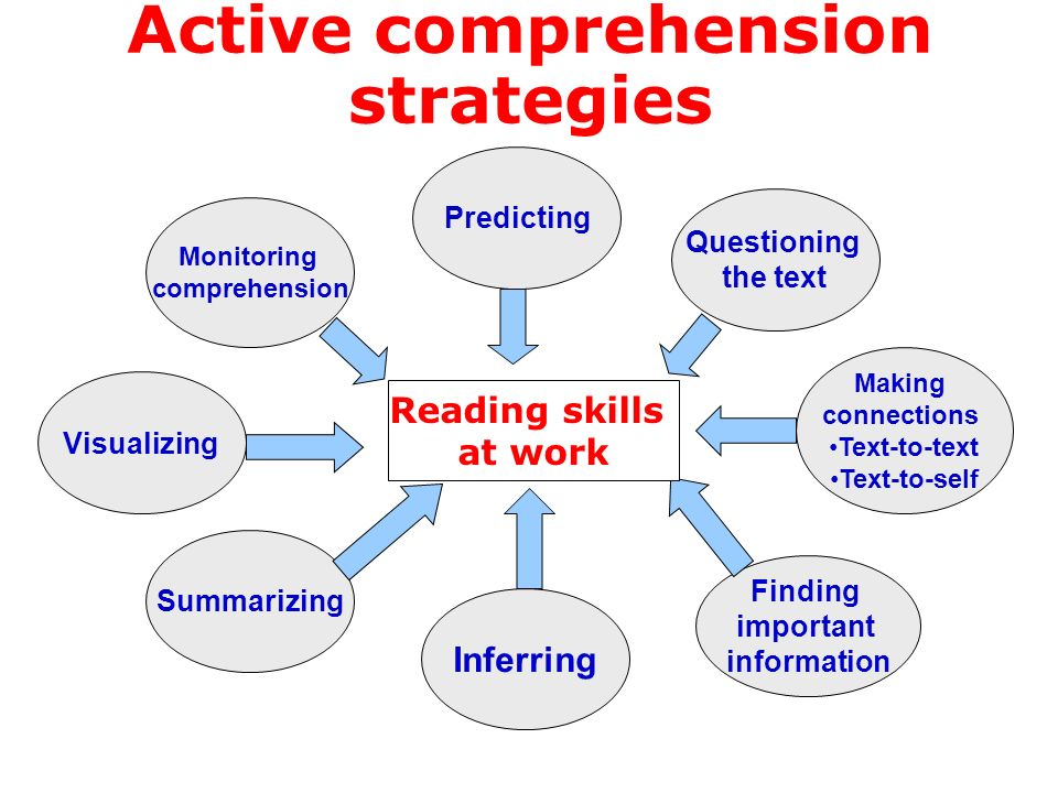 Active comprehension strategies Inferring Predicting Questioning the text Making connections Text-to-text Text-to-self Finding important information V