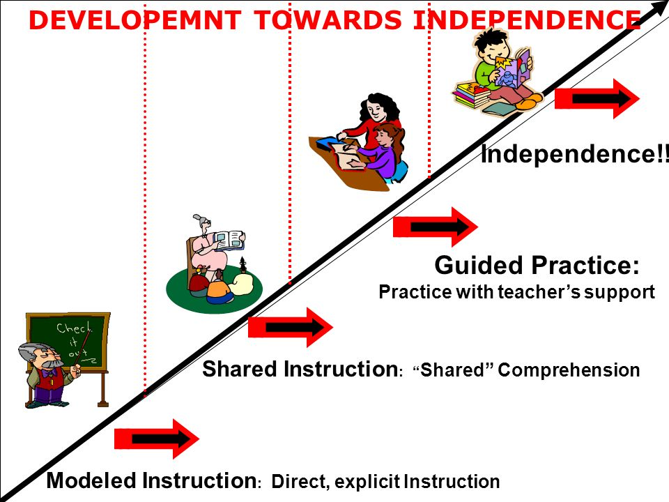 Modeled Instruction : Direct, explicit Instruction Shared Instruction : Shared Comprehension Guided Practice: Practice with teachers support Independe