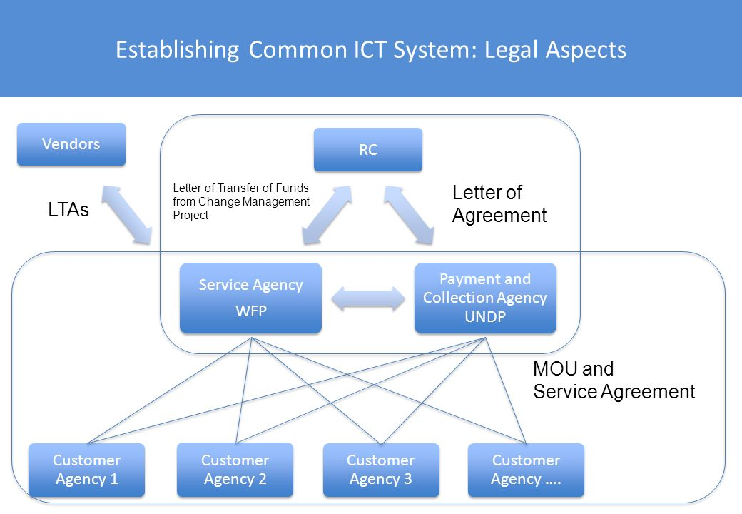 Establishing Common ICT System: Legal Aspects RC Payment and Collection Agency UNDP Service Agency WFP Customer Agency 2 Customer Agency 3 Customer Ag