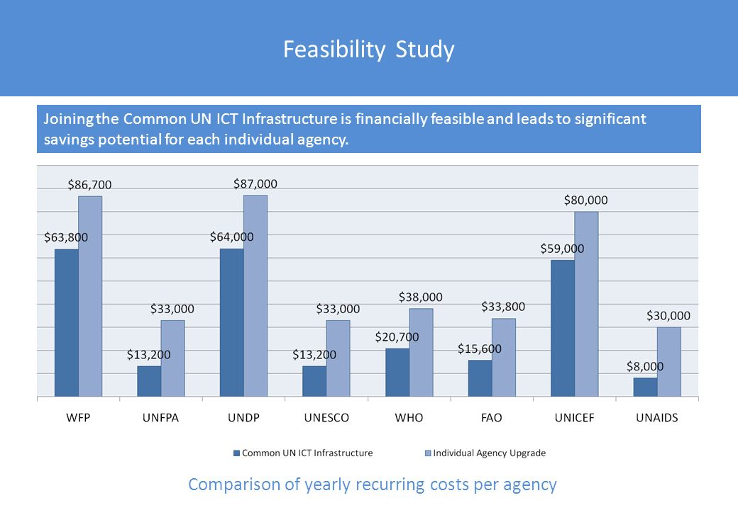 Feasibility Study Comparison of yearly recurring costs per agency Joining the Common UN ICT Infrastructure is financially feasible and leads to signif