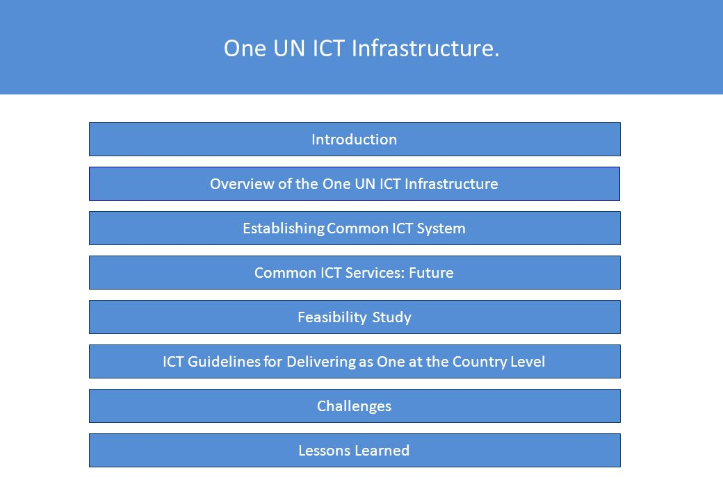 Introduction Common ICT project document prepared by WFP ICT Team in coordination with UN ICT WG (Q3 2007) Inter-agency ICT mission in November 2007 –Main objectives of the project –Participants: UNDP, UNICEF, WFP, FAO, UNFPA, UNDG, WHO Inter-agency ICT mission in April 2008 –Network design mission (April 2008) –Security & authentication models –Participants: UNDP, UNICEF and WFP Official project implementation start: August 2008 Common ICT infrastructure became fully operational: December 2009 Common ICT services available as of January 2010 Chronology