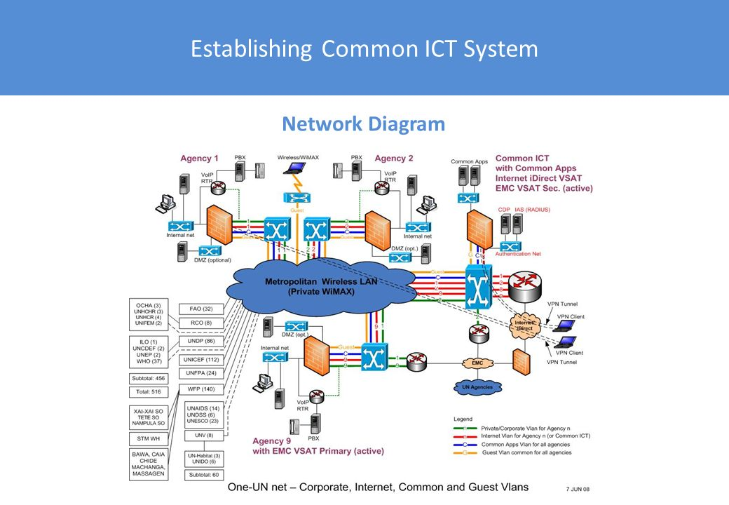Feasibility Study Comparison of yearly recurring costs per agency Joining the Common UN ICT Infrastructure is financially feasible and leads to significant savings potential for each individual agency.