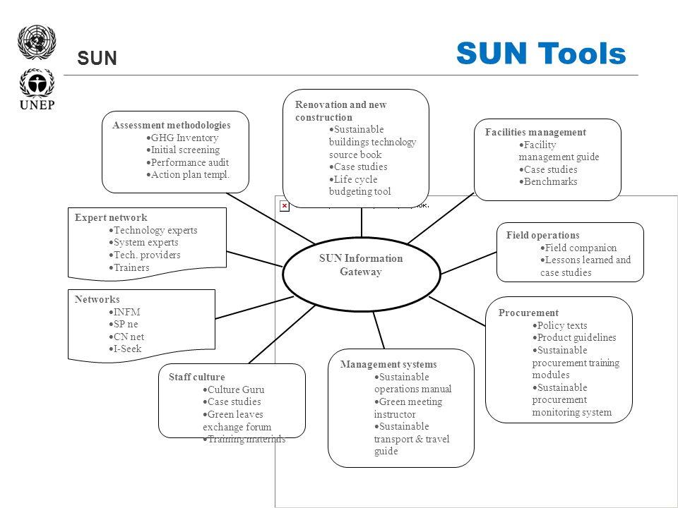 SUN SUN Tools SUN Information Gateway Facilities management Facility management guide Case studies Benchmarks Staff culture Culture Guru Case studies