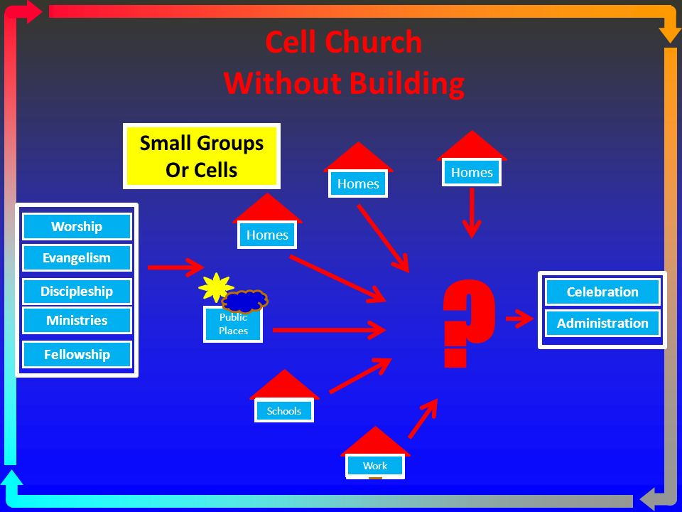 Cell-Based Church With Building House School Work Small Groups Or Cells Building Publid Places House Worship Evangelism Discipleship Ministries Fellowship Celebration Administration