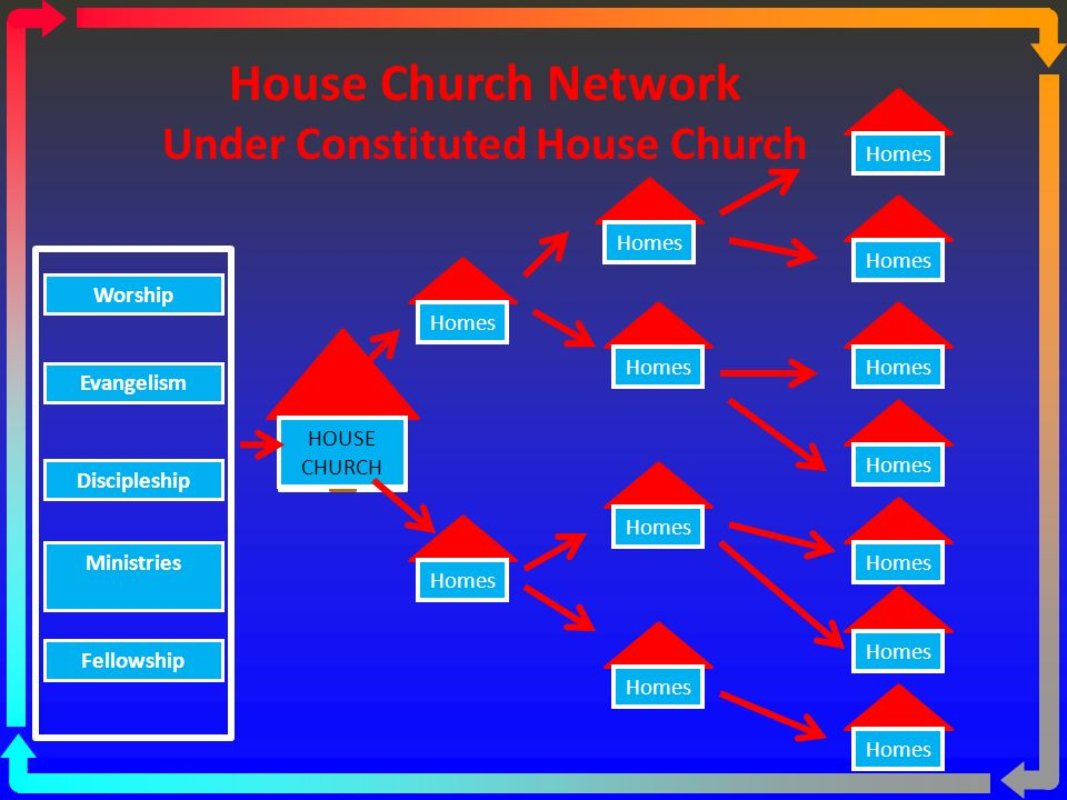 House Church Network Under Associations Umbrella ASSOCIATION Group of Churches Homes Worship Evangelism Discipleship Ministries Fellowship Homes