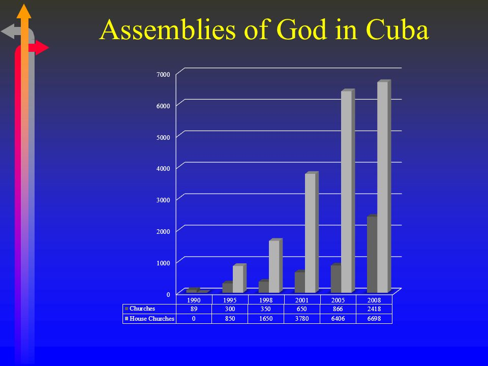 Assemblies of God in Cuba 199019951998200120052008 Churches893003506508662,418 Churches in Homes 08501,6503,7806,4066,698 Members12,00040,00085,000100,000164,000309,692 Adherents35,00030,000 166,640263,500 Total12,00075,000115,000130,000331,439573,192