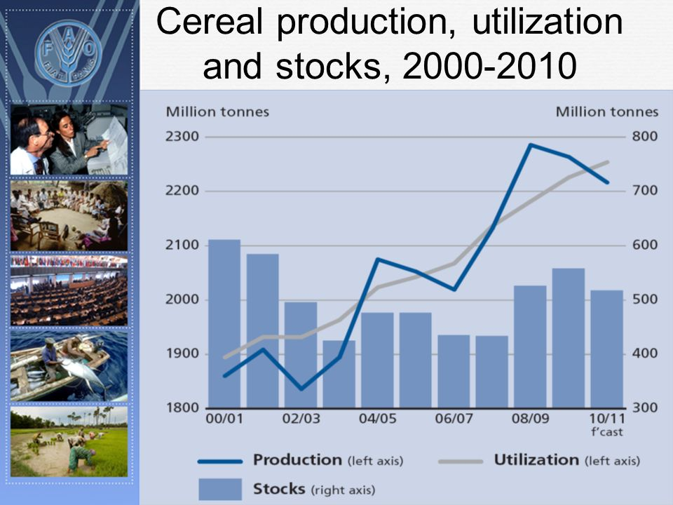 Cereal production, utilization and stocks, 2000-2010