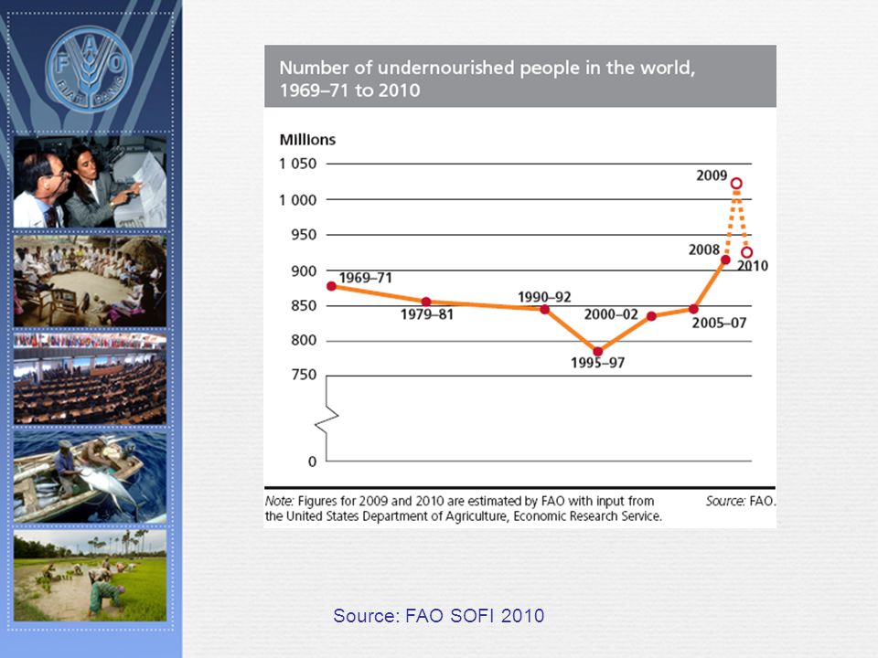 Source: FAO SOFI 2010