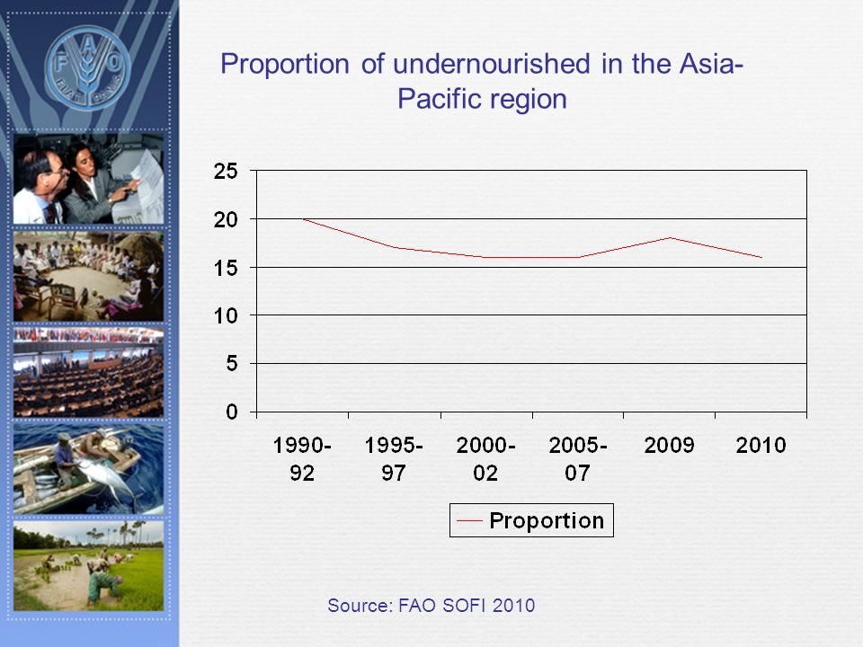Proportion of undernourished in the Asia- Pacific region Source: FAO SOFI 2010
